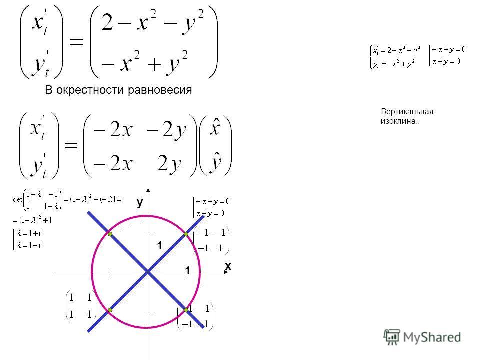 В окрестности равновесия 1 1 x y Вертикальная изоклина..