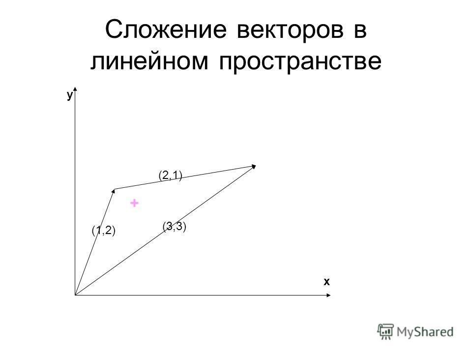 Сложение векторов в линейном пространстве y x (3,3) (1,2) (2,1) +