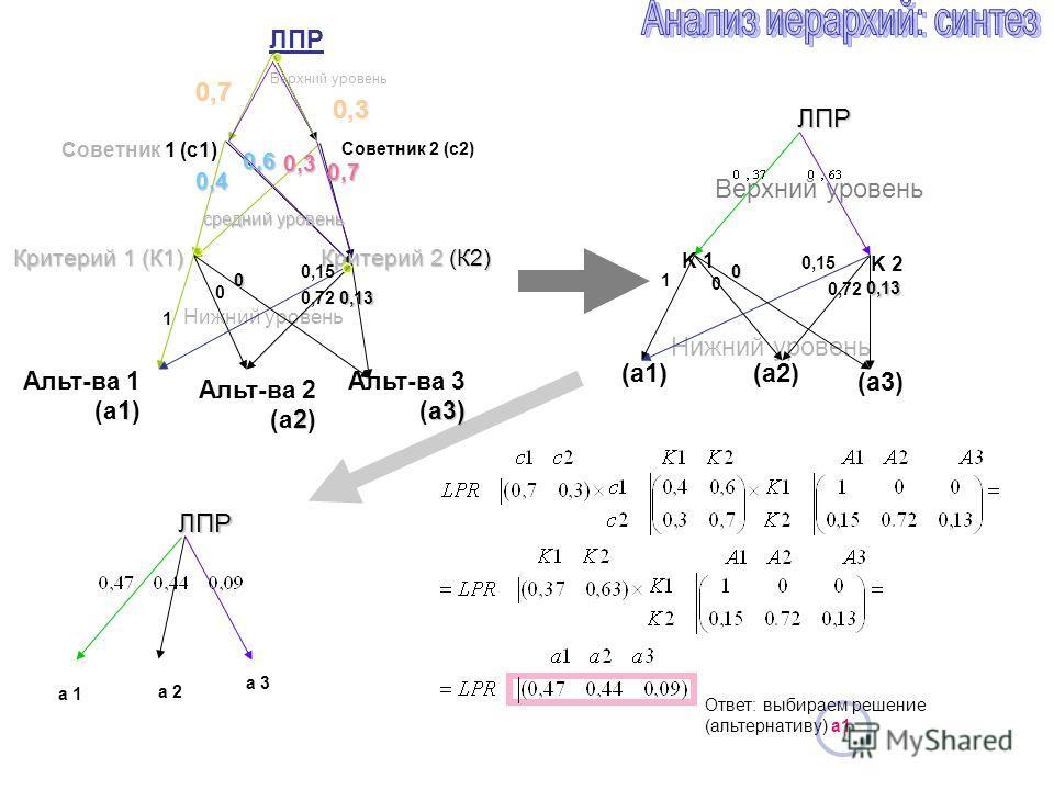 ЛПР Критерий 1 (К1) 1 Альт-ва 1 (a1) 2 Альт-ва 2 (a2) Критерий 2 (К2) 0,3 0,7 0,3 0,4 0,7 0,6 Верхний уровень Нижний уровень ЛПР K 1 K 2 Верхний уровень Нижний уровень Советник 1 (с1) Советник 2 (с2) a3) Альт-ва 3 (a3) средний уровень ЛПР a 1 a 2 (a1