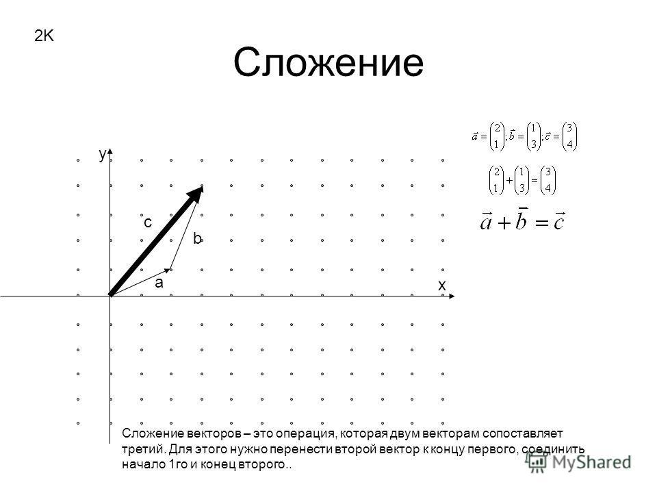 Сложение x y 2K a b c Сложение векторов – это операция, которая двум векторам сопоставляет третий. Для этого нужно перенести второй вектор к концу первого, соединить начало 1го и конец второго..