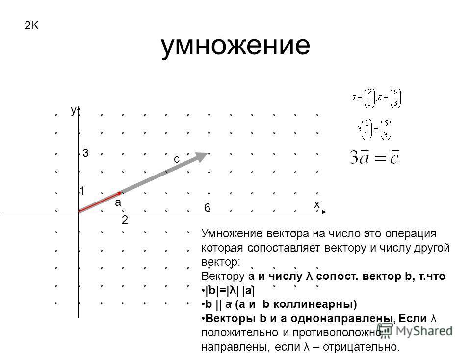 умножение x y 2K 2 1 6 3 a c Умножение вектора на число это операция которая сопоставляет вектору и числу другой вектор: Вектору а и числу λ сопост. вектор b, т.что |b|=|λ| |a| b || a (a и b коллинеарны) Векторы b и a однонаправлены, Если λ положител