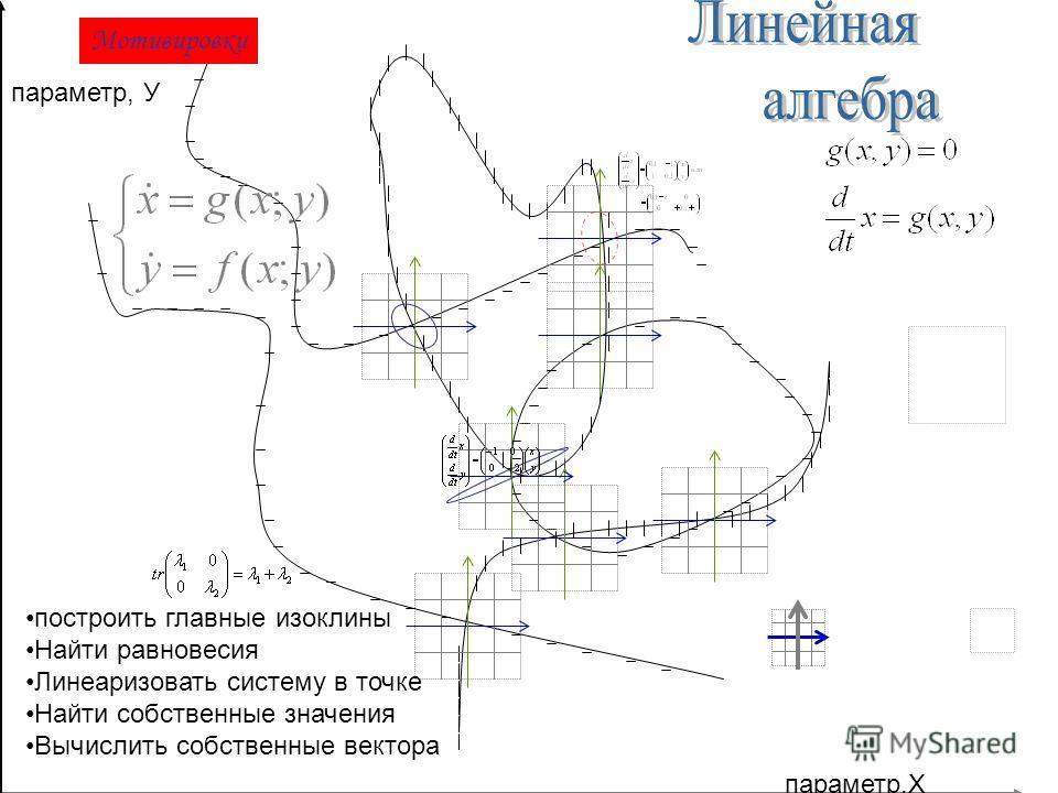 параметр,Х параметр, У построить главные изоклины Найти равновесия Линеаризовать систему в точке Найти собственные значения Вычислить собственные вектора Мотивировки