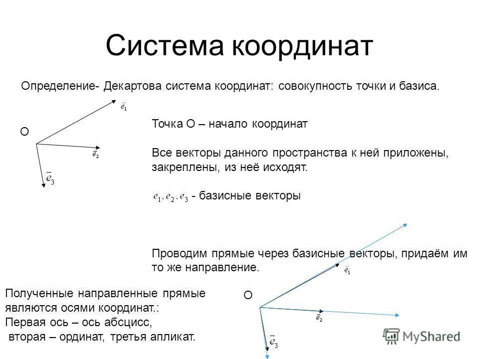 Система координат Определение- Декартова система координат: совокупность точки и базиса. O Точка О – начало координат Все векторы данного пространства к ней приложены, закреплены, из неё исходят. - базисные векторы Проводим прямые через базисные вект