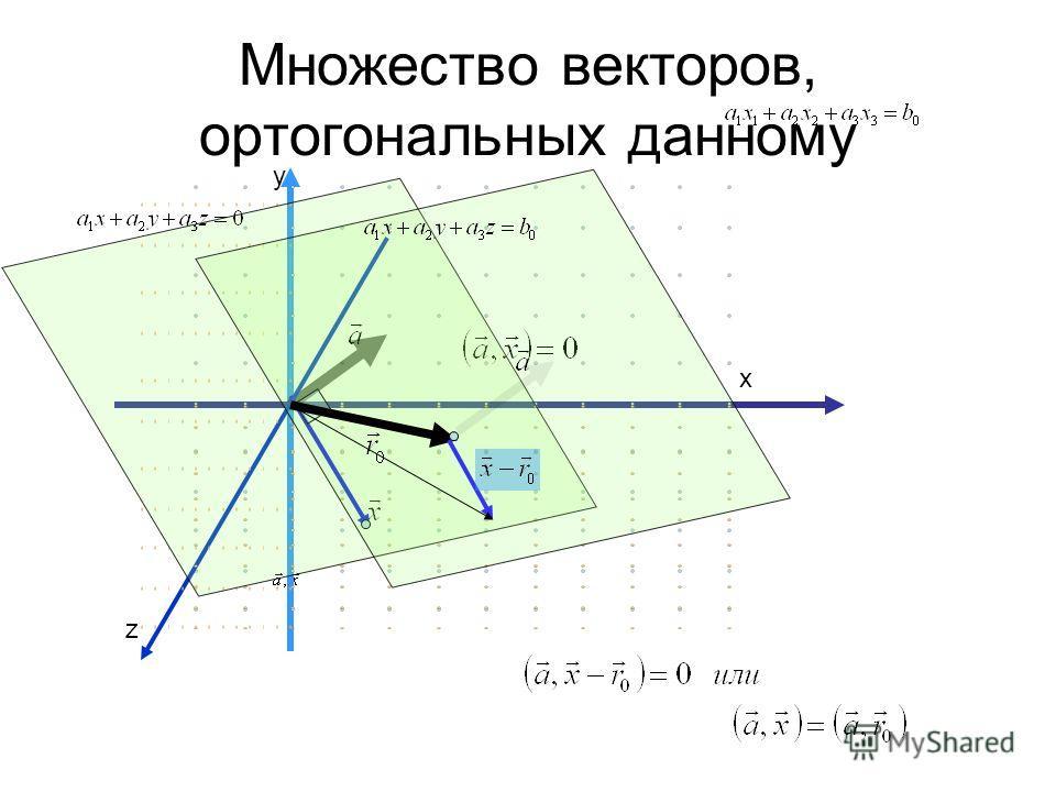 Множество векторов, ортогональных данному y х z