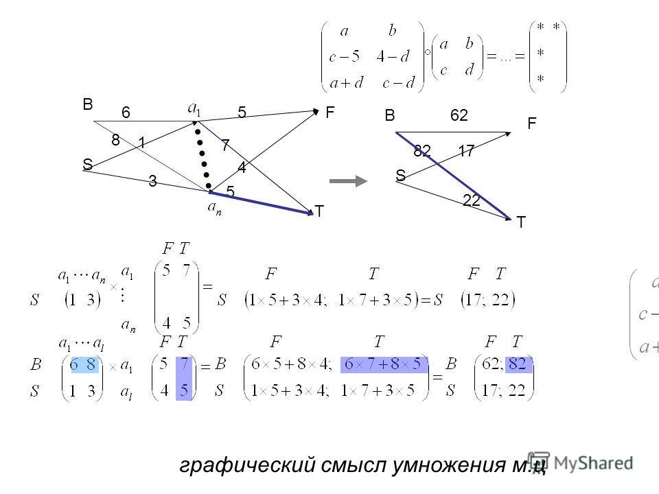 графический смысл умножения м.ц S F T 1 3 S F T 17 22 7 5 5 4 6 8 B 8282 B62