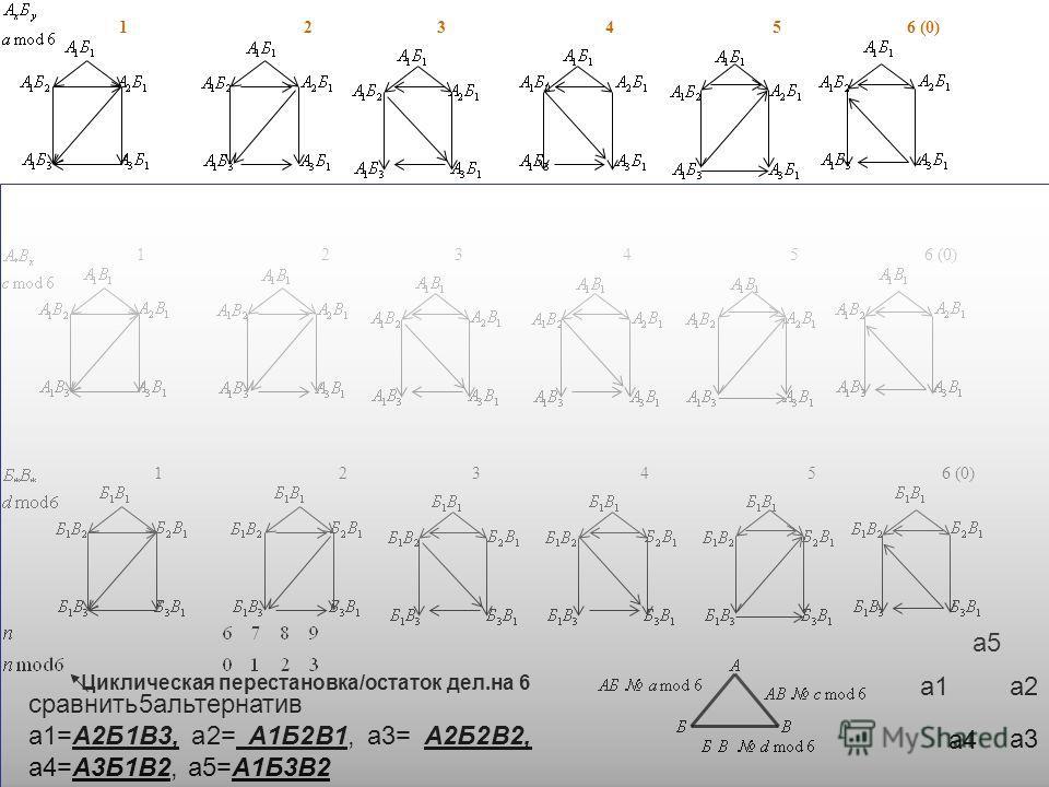 12346 (0)51234 51234 5 Циклическая перестановка/остаток дел.на 6 сравнить5альтернатив a1=A2Б1B3, a2= A1Б2В1, a3= A2Б2В2, a4=A3Б1В2, a5=А1Б3В2 a1a1 a5a5 a4a4 a2a2 a3