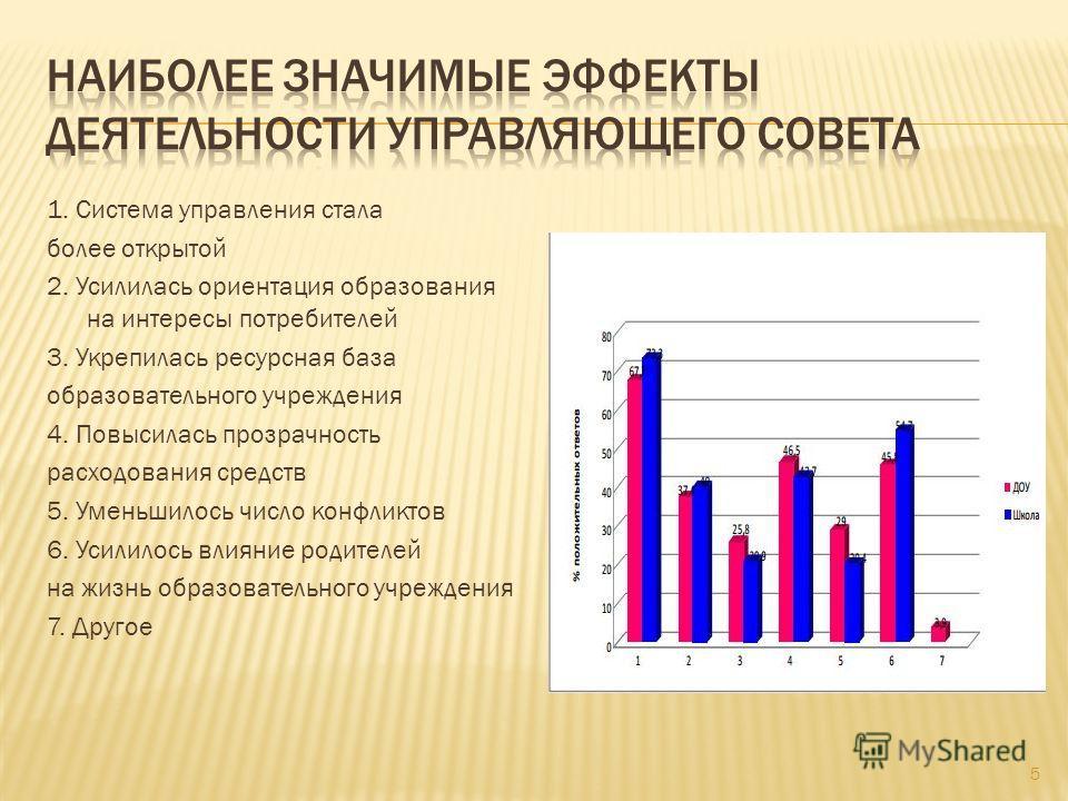 1. Система управления стала более открытой 2. Усилилась ориентация образования на интересы потребителей 3. Укрепилась ресурсная база образовательного учреждения 4. Повысилась прозрачность расходования средств 5. Уменьшилось число конфликтов 6. Усилил