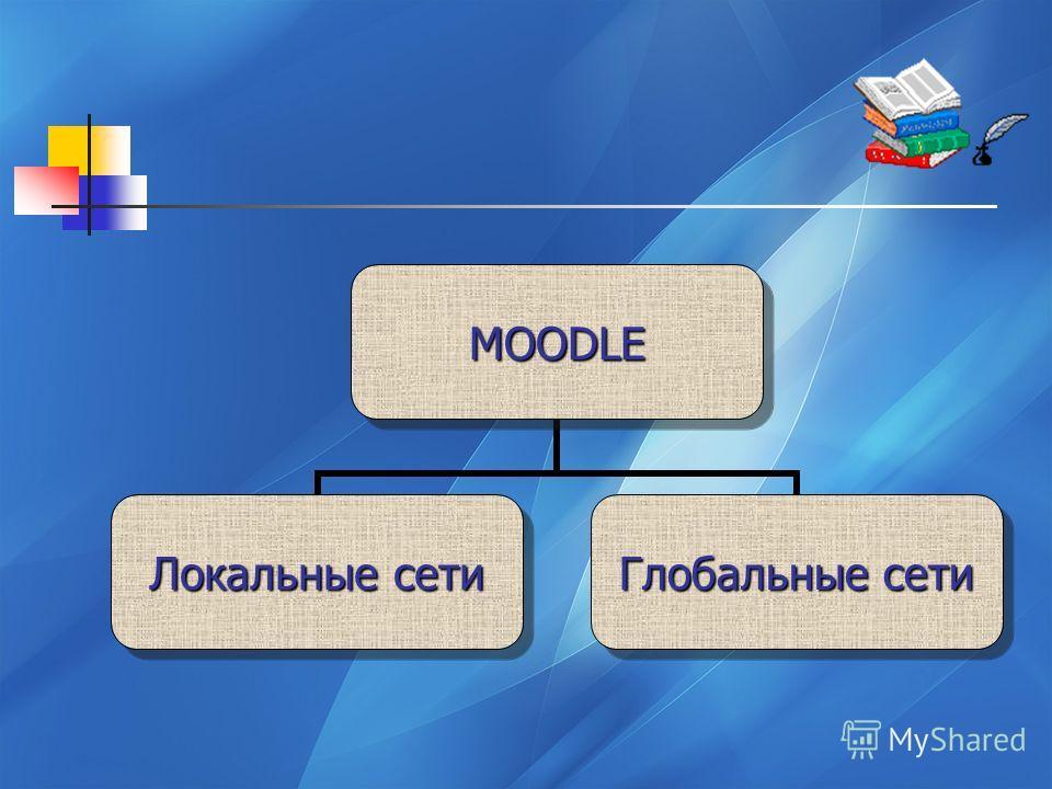 MOODLE Локальные сети Глобальные сети