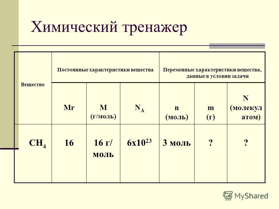 Химический тренажер Вещество Постоянные характеристики веществаПеременные характеристики вещества, данные в условии задачи MrМ (г/моль) NANA n (моль) m (г) N (молекул атом) CH 4 1616 г/ моль 6х10 23 3 моль??