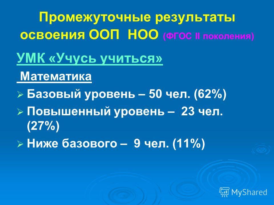 Промежуточные результаты освоения ООП НОО (ФГОС II поколения) УМК «Учусь учиться» Математика Базовый уровень – 50 чел. (62%) Повышенный уровень – 23 чел. (27%) Ниже базового – 9 чел. (11%)