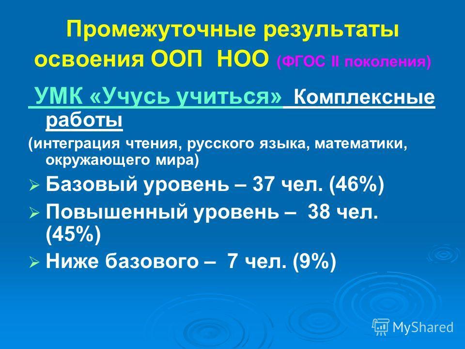 Промежуточные результаты освоения ООП НОО (ФГОС II поколения) УМК «Учусь учиться» Комплексные работы (интеграция чтения, русского языка, математики, окружающего мира) Базовый уровень – 37 чел. (46%) Повышенный уровень – 38 чел. (45%) Ниже базового –