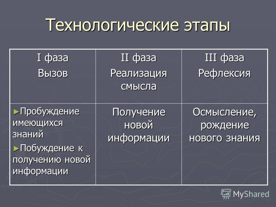 Технологические этапы I фаза Вызов II фаза Реализация смысла III фаза Рефлексия Пробуждение имеющихся знаний Пробуждение имеющихся знаний Побуждение к получению новой информации Побуждение к получению новой информации Получение новой информации Осмыс