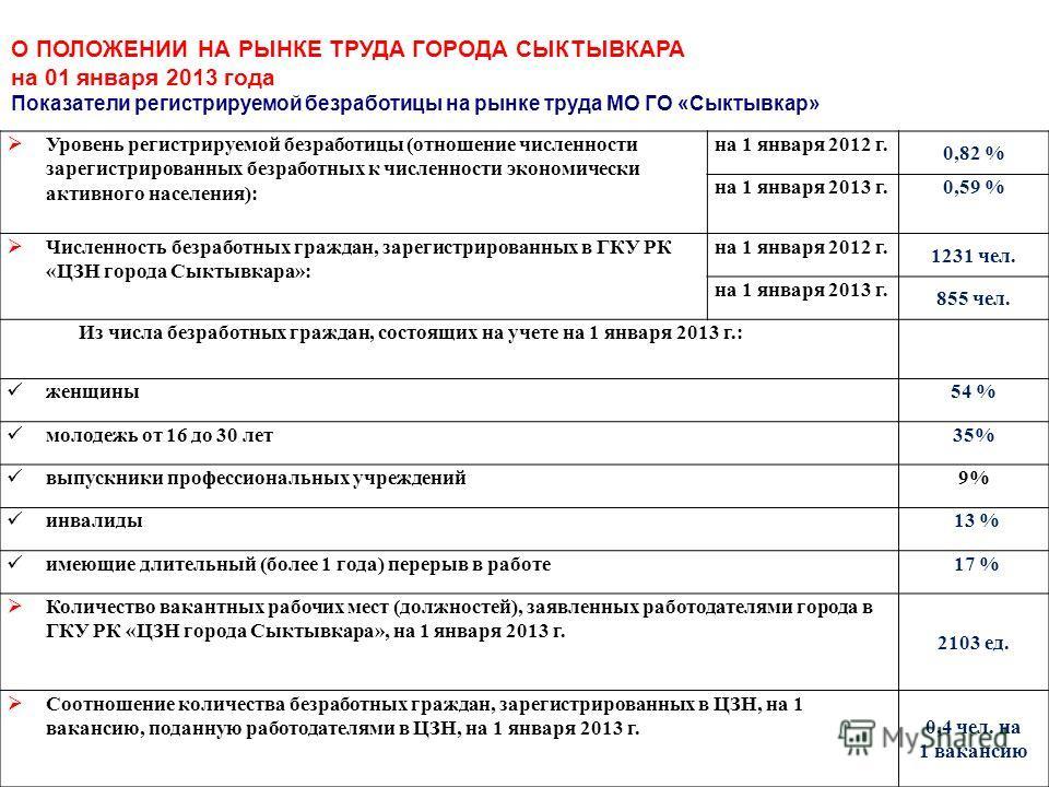 Уровень регистрируемой безработицы (отношение численности зарегистрированных безработных к численности экономически активного населения): на 1 января 2012 г. 0,82 % на 1 января 2013 г.0,59 % Численность безработных граждан, зарегистрированных в ГКУ Р