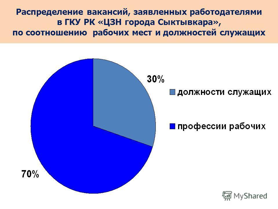 Распределение вакансий, заявленных работодателями в ГКУ РК «ЦЗН города Сыктывкара», по соотношению рабочих мест и должностей служащих