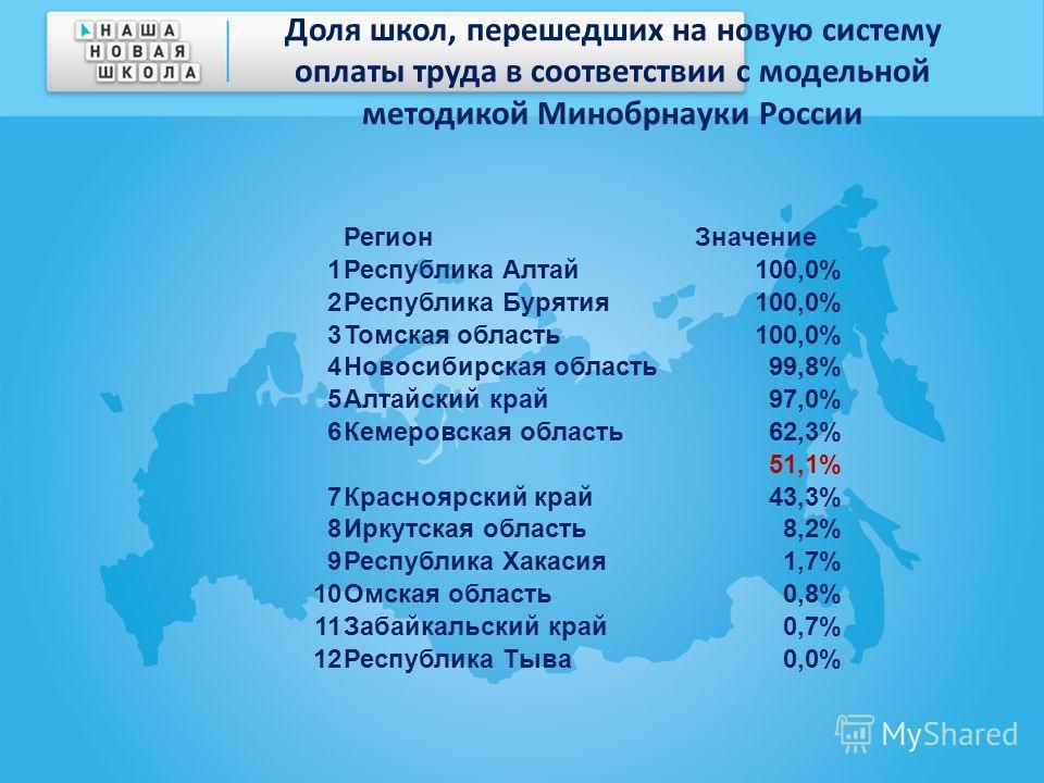 Доля школ, перешедших на новую систему оплаты труда в соответствии с модельной методикой Минобрнауки России РегионЗначение 1Республика Алтай100,0% 2Республика Бурятия100,0% 3Томская область100,0% 4Новосибирская область99,8% 5Алтайский край97,0% 6Кеме