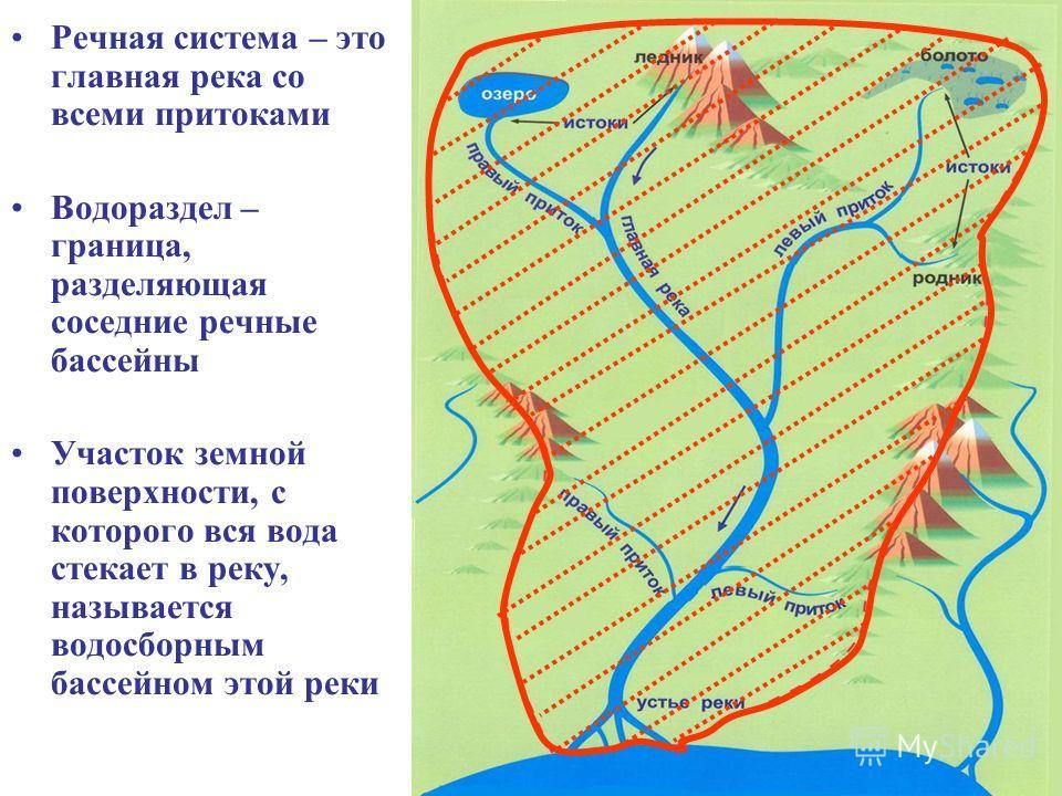 Речная система – это главная река со всеми притоками Водораздел – граница, разделяющая соседние речные бассейны Участок земной поверхности, с которого вся вода стекает в реку, называется водосборным бассейном этой реки