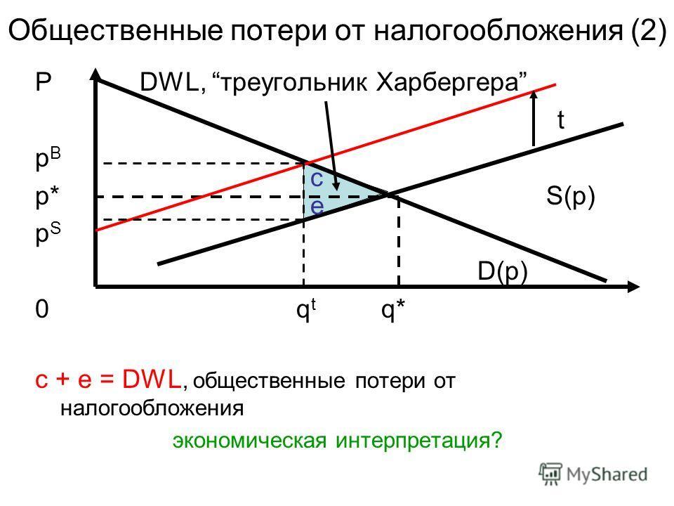 Общественные потери от налогообложения (2) P DWL, треугольник Харбергера t p B p* S(p) p S D(p) 0 q t q* c + e = DWL, общественные потери от налогообложения экономическая интерпретация? c e