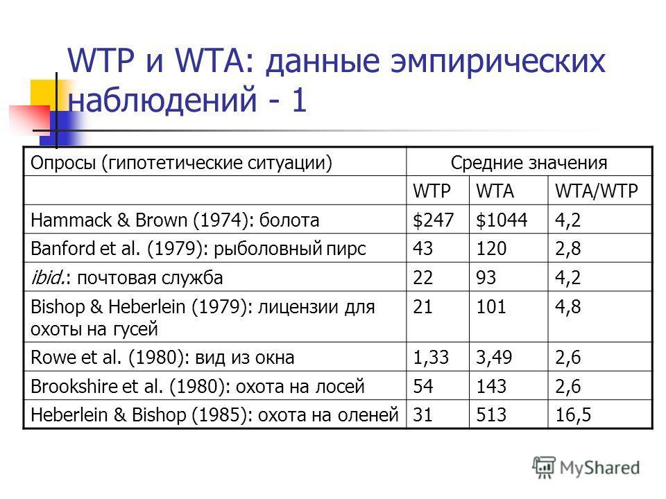 WTP и WTA: данные эмпирических наблюдений - 1 Опросы (гипотетические ситуации)Средние значения WTPWTAWTA/WTP Hammack & Brown (1974): болота$247$10444,2 Banford et al. (1979): рыболовный пирс431202,8 ibid.: почтовая служба22934,2 Bishop & Heberlein (1