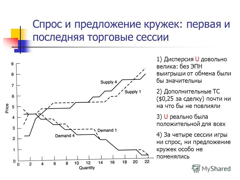 Спрос и предложение кружек: первая и последняя торговые сессии 1) Дисперсия U довольно велика: без ЭПН выигрыши от обмена были бы значительны 2) Дополнительные TC ($0,25 за сделку) почти ни на что бы не повлияли 3) U реально была положительной для вс