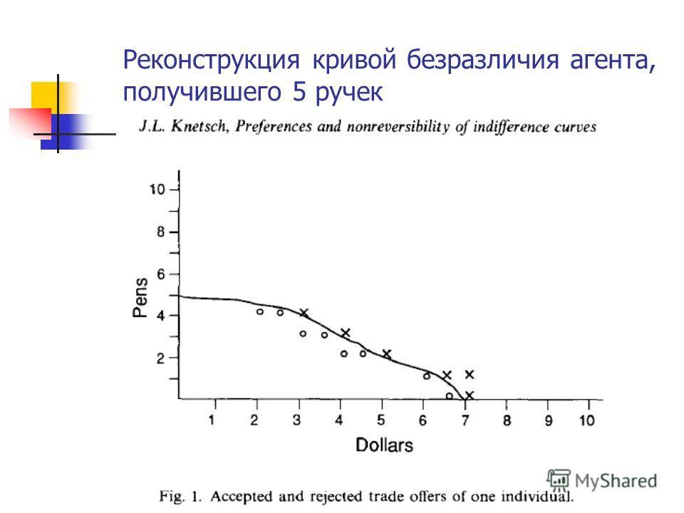 Реконструкция кривой безразличия агента, получившего 5 ручек