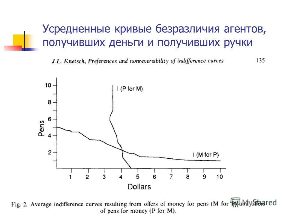 Усредненные кривые безразличия агентов, получивших деньги и получивших ручки J. Knetsch (1992) «Хотите обменять » Доля меняющих чашку на ручку + доля меняющих ручку на чашку ~ 1