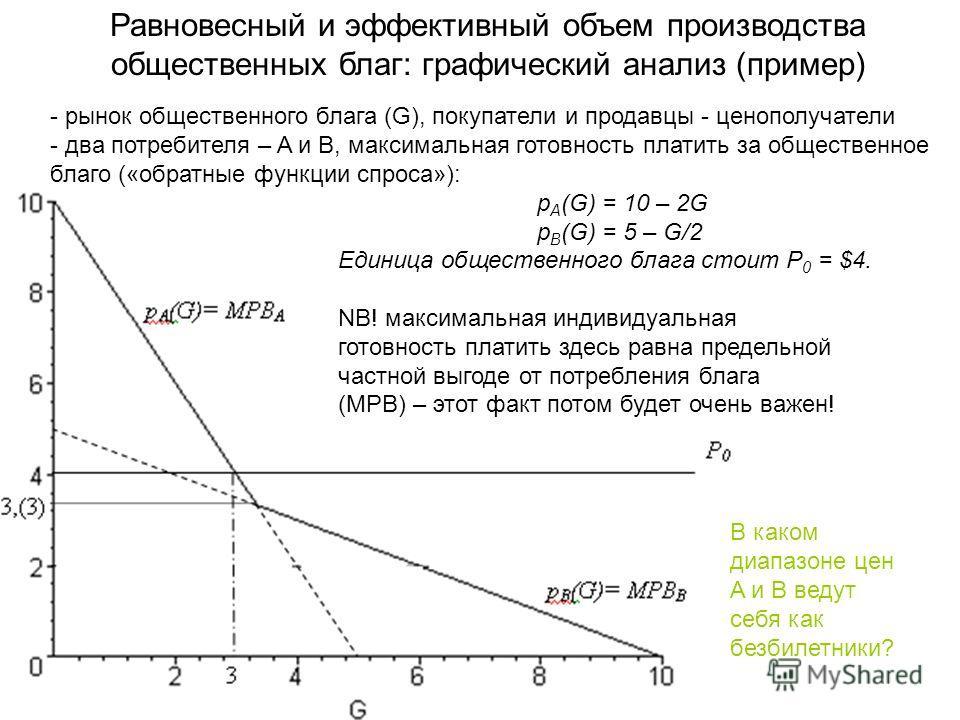 - рынок общественного блага (G), покупатели и продавцы - ценополучатели - два потребителя – A и B, максимальная готовность платить за общественное благо («обратные функции спроса»): p A (G) = 10 – 2G p B (G) = 5 – G/2 Единица общественного блага стои