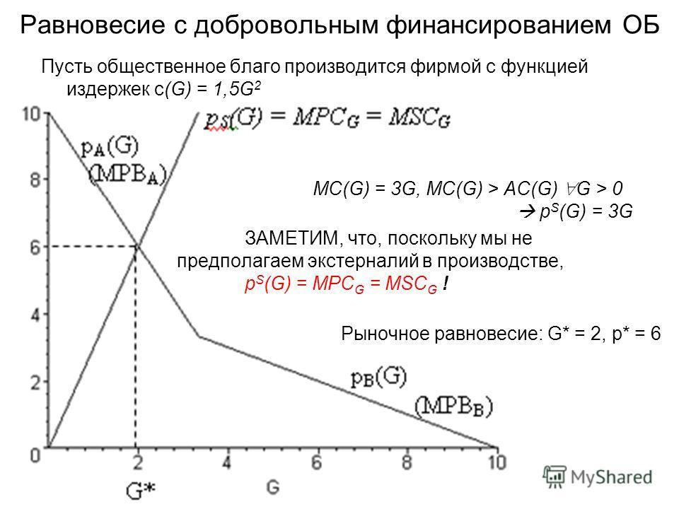 Равновесие с добровольным финансированием ОБ Пусть общественное благо производится фирмой с функцией издержек с(G) = 1,5G 2 MC(G) = 3G, MC(G) > AC(G) G > 0 p S (G) = 3G ЗАМЕТИМ, что, поскольку мы не предполагаем экстерналий в производстве, p S (G) =