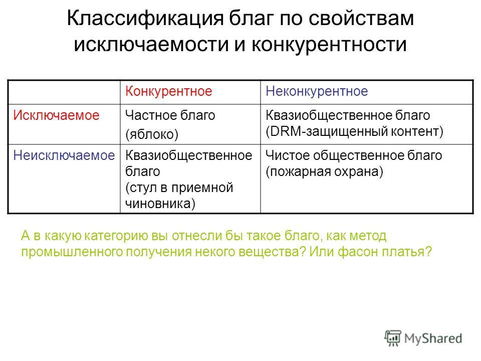 Классификация благ по свойствам исключаемости и конкурентности КонкурентноеНеконкурентное ИсключаемоеЧастное благо (яблоко) Квазиобщественное благо (DRM-защищенный контент) НеисключаемоеКвазиобщественное благо (стул в приемной чиновника) Чистое общес