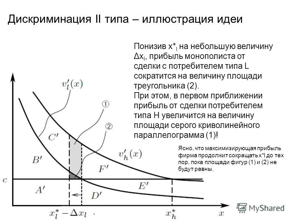 Дискриминация II типа – иллюстрация идеи Понизив x* l на небольшую величину Δx l, прибыль монополиста от сделки с потребителем типа L сократится на величину площади треугольника (2). При этом, в первом приближении прибыль от сделки потребителем типа