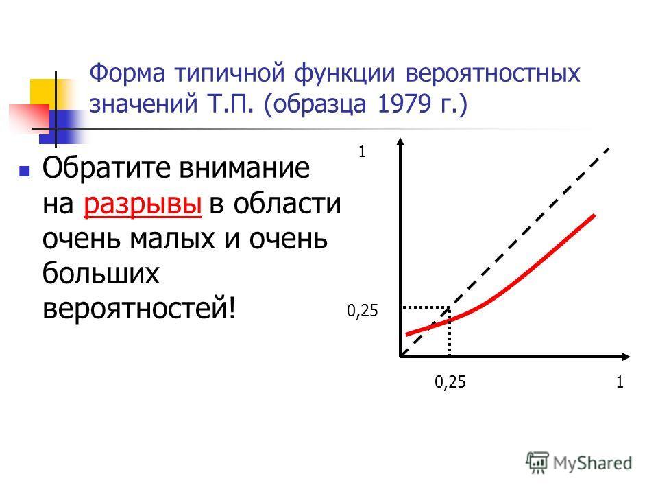 Форма типичной функции вероятностных значений Т.П. (образца 1979 г.) Обратите внимание на разрывы в области очень малых и очень больших вероятностей! 0,25 1 1