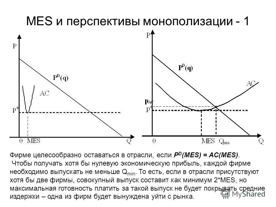 MES и перспективы монополизации - 1 Фирме целесообразно оставаться в отрасли, если P D (MES) = AC(MES). Чтобы получать хотя бы нулевую экономическую прибыль, каждой фирме необходимо выпускать не меньше Q min. То есть, если в отрасли присутствуют хотя