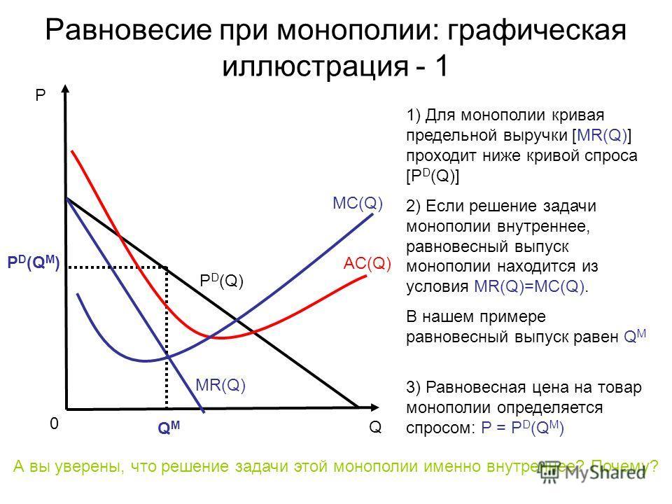 Равновесие при монополии: графическая иллюстрация - 1 P D (Q) MC(Q) P D (Q M ) QMQM MR(Q) AC(Q) 1) Для монополии кривая предельной выручки [MR(Q)] проходит ниже кривой спроса [P D (Q)] 2) Если решение задачи монополии внутреннее, равновесный выпуск м