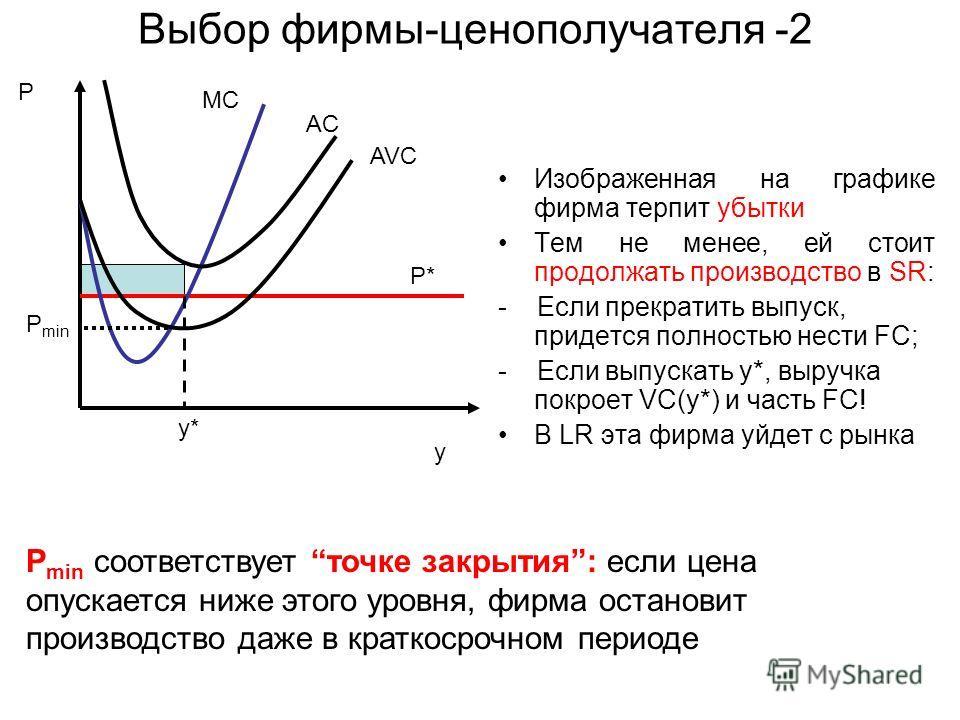 Выбор фирмы-ценополучателя -2 Изображенная на графике фирма терпит убытки Тем не менее, ей стоит продолжать производство в SR: - Если прекратить выпуск, придется полностью нести FC; - Если выпускать y*, выручка покроет VC(y*) и часть FC! В LR эта фир