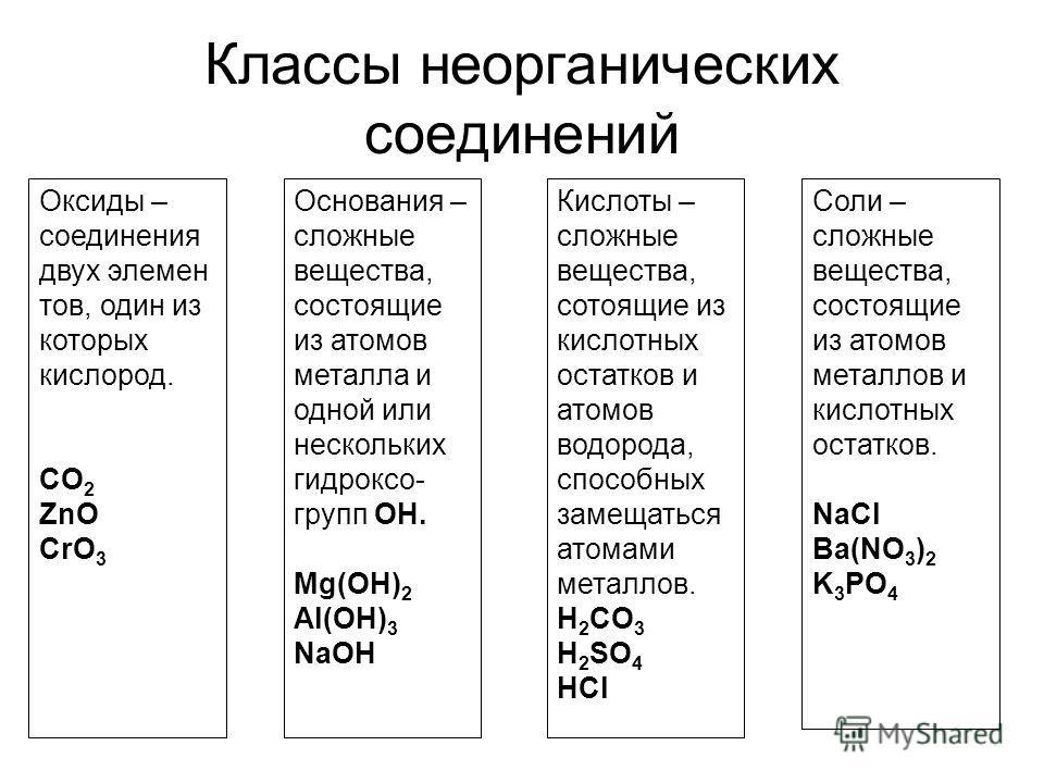 Классы неорганических соединений Оксиды – соединения двух элемен тов, один из которых кислород. CO 2 ZnO CrO 3 Основания – сложные вещества, состоящие из атомов металла и одной или нескольких гидроксо- групп ОН. Mg(OH) 2 Al(OH) 3 NaOH Кислоты – сложн