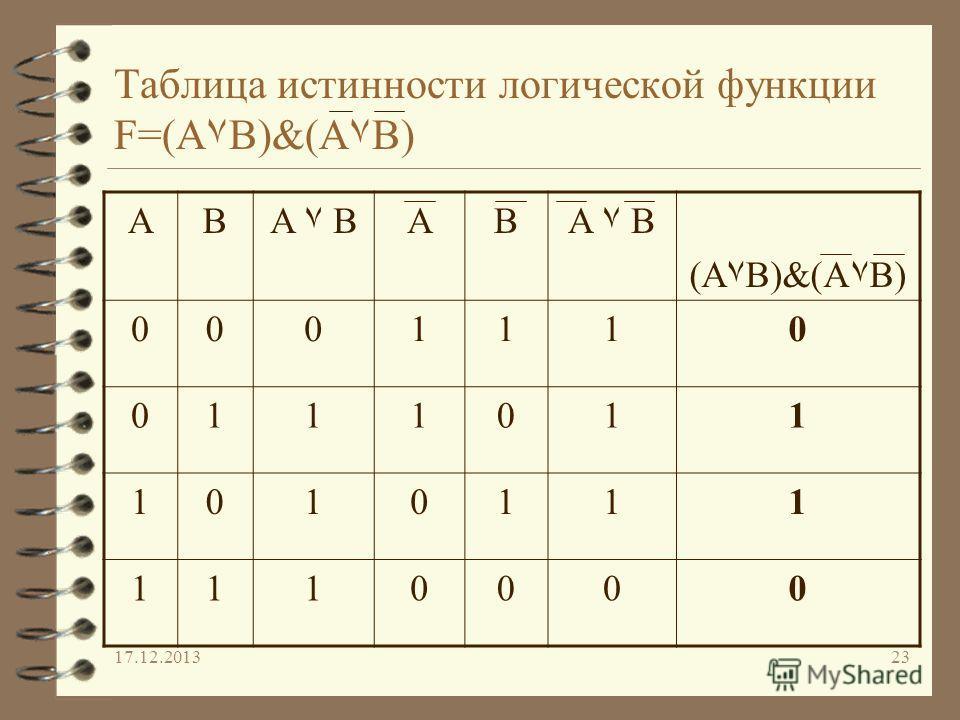 17.12.201323 Таблица истинности логической функции F=(A۷B)&(A۷B) ABA ۷ BAB (A۷B)&(A۷B) 0001110 0111011 1010111 1110000