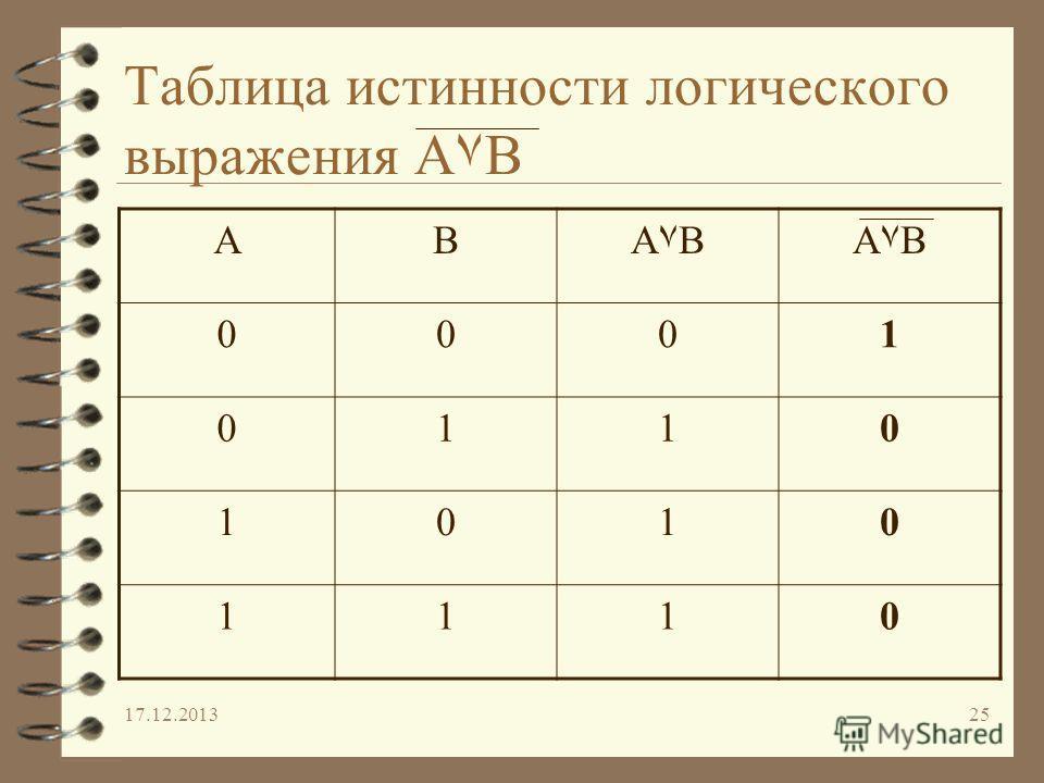 17.12.201325 Таблица истинности логического выражения A۷B ABA۷BA۷BA۷BA۷B 0001 0110 1010 1110