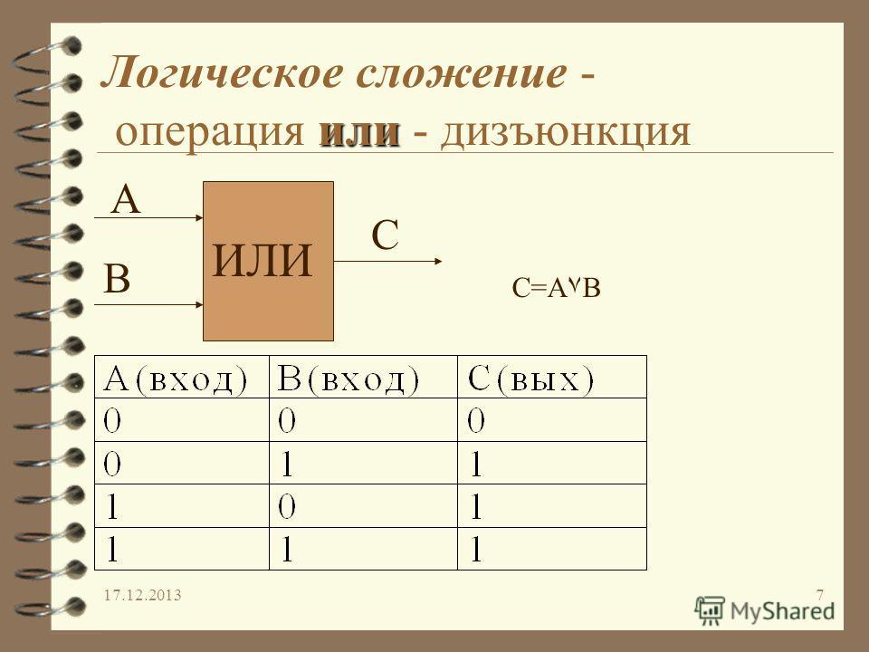 17.12.20137 или Логическое сложение - операция или - дизъюнкция ИЛИ А В С C=A۷B