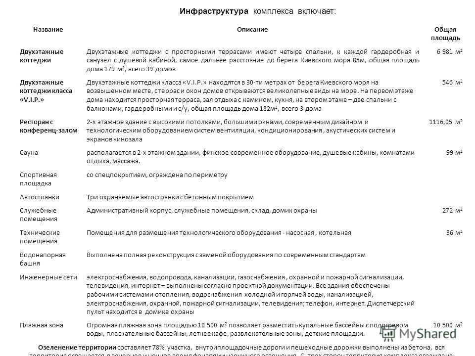 НазваниеОписаниеОбщая площадь Двухэтажные коттеджи Двухэтажные коттеджи c просторными террасами имеют четыре спальни, к каждой гардеробная и санузел с душевой кабиной, самое дальнее расстояние до берега Киевского моря 85м, общая площадь дома 179 м 2,