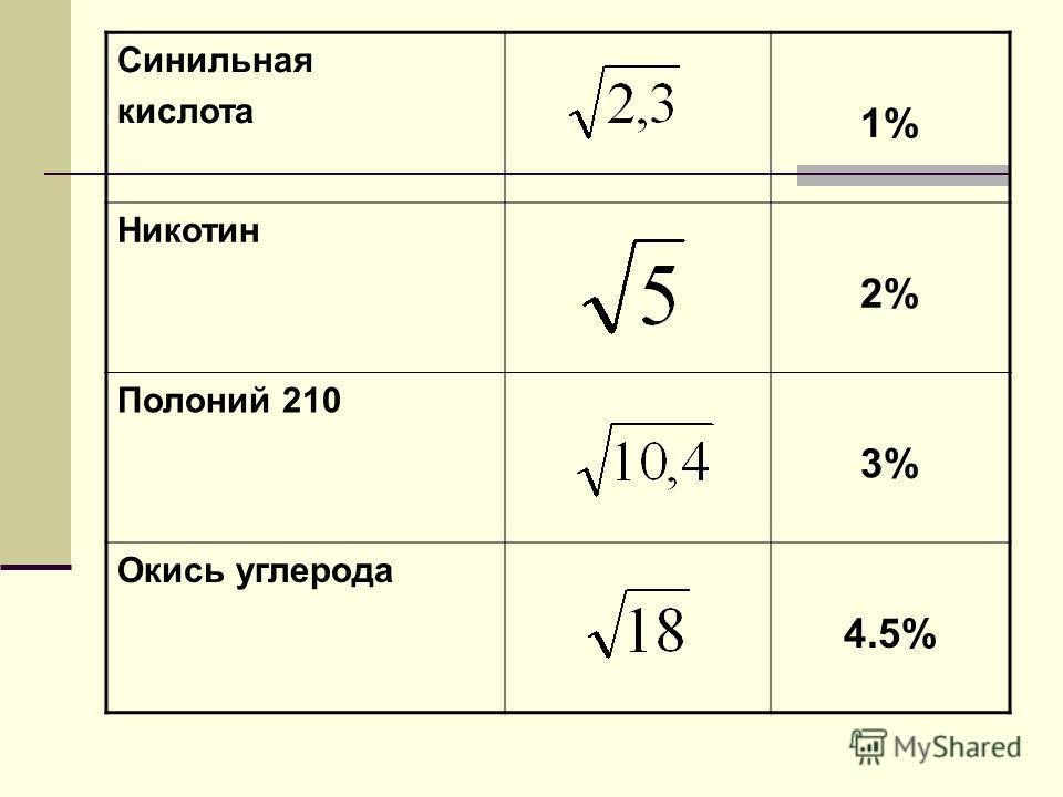 Синильная кислота 1% Никотин 2% Полоний 210 3% Окись углерода 4.5%