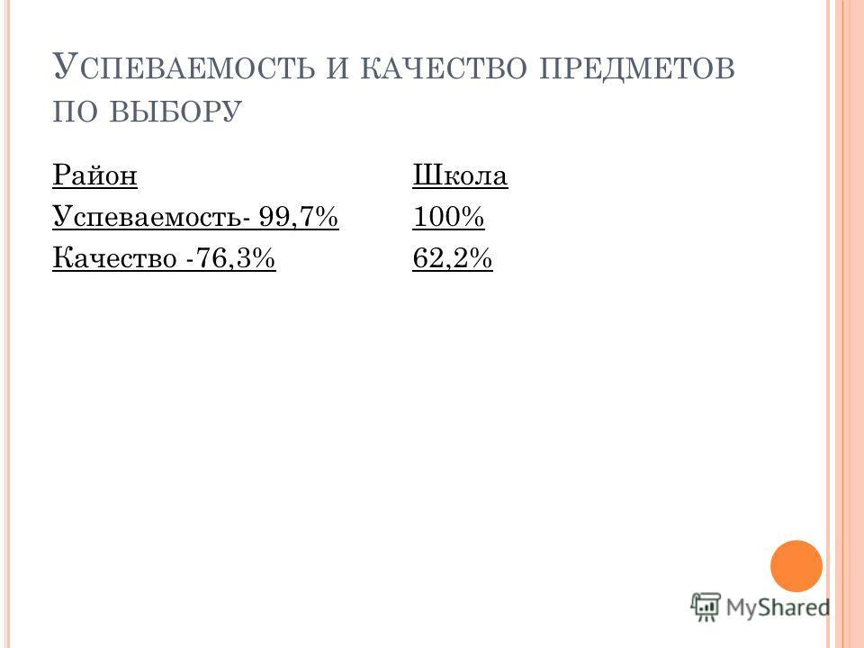 У СПЕВАЕМОСТЬ И КАЧЕСТВО ПРЕДМЕТОВ ПО ВЫБОРУ Район Успеваемость- 99,7% Качество -76,3% Школа 100% 62,2%