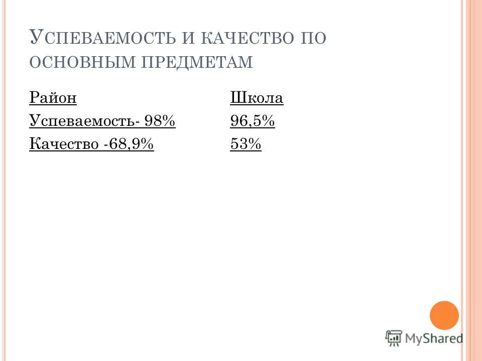 У СПЕВАЕМОСТЬ И КАЧЕСТВО ПО ОСНОВНЫМ ПРЕДМЕТАМ Район Успеваемость- 98% Качество -68,9% Школа 96,5% 53%