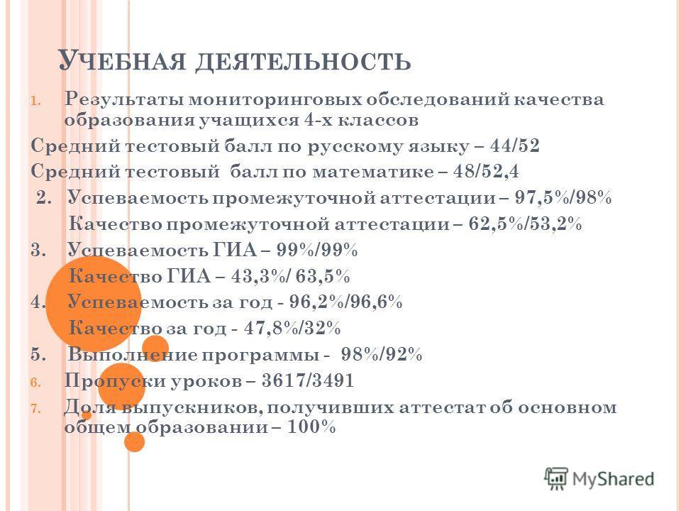 У ЧЕБНАЯ ДЕЯТЕЛЬНОСТЬ 1. Результаты мониторинговых обследований качества образования учащихся 4-х классов Средний тестовый балл по русскому языку – 44/52 Средний тестовый балл по математике – 48/52,4 2. Успеваемость промежуточной аттестации – 97,5%/9