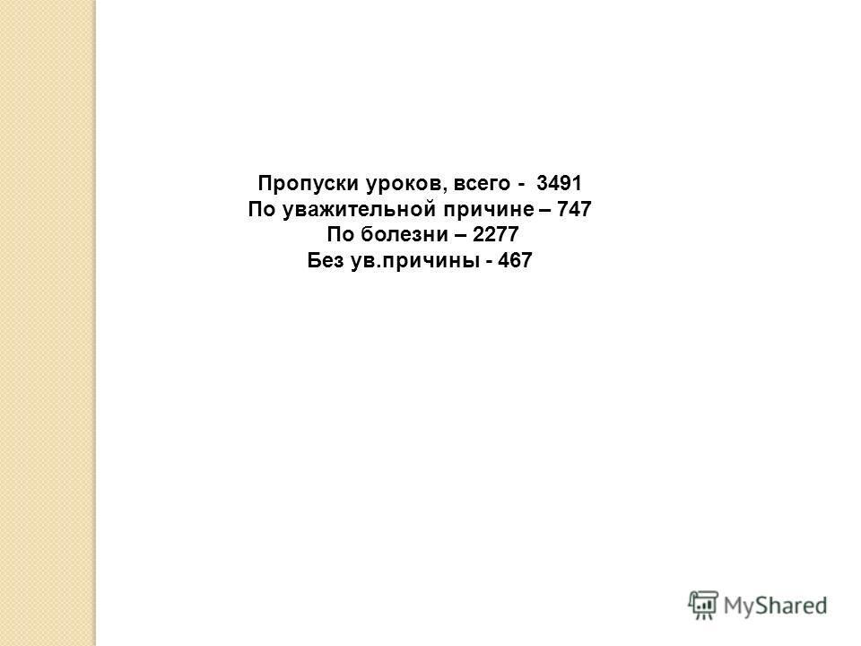 Пропуски уроков, всего - 3491 По уважительной причине – 747 По болезни – 2277 Без ув.причины - 467