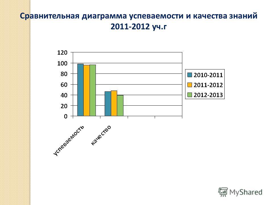 Сравнительная диаграмма успеваемости и качества знаний 2011-2012 уч.г