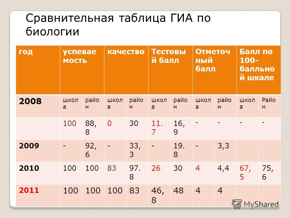 Сравнительная таблица ГИА по биологии годуспевае мость качествоТестовы й балл Отметоч ный балл Балл по 100- балльно й шкале 2008 школ а райо н школ а райо н школ а райо н школ а райо н школ а Райо н 10088, 8 03011. 7 16, 9 ---- 2009-92, 6 -33, 3 -19.