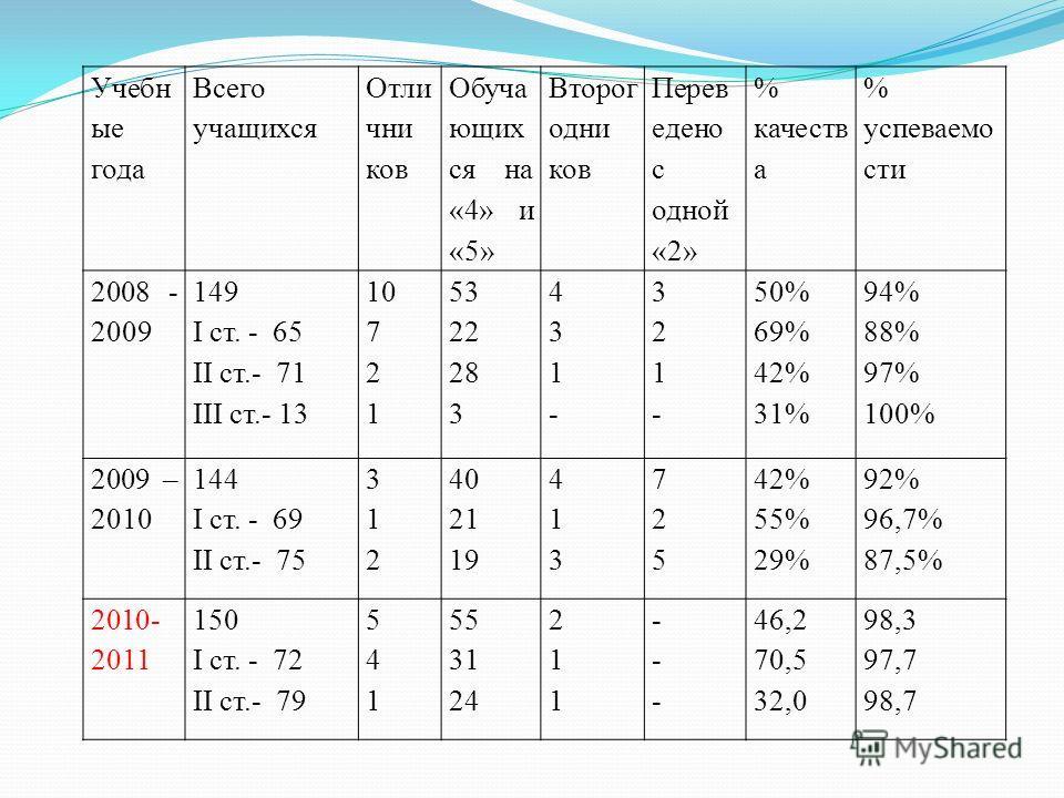 Учебн ые года Всего учащихся Отли чни ков Обуча ющих ся на «4» и «5» Второг одни ков Перев едено с одной «2» % качеств а % успеваемо сти 2008 - 2009 149 I ст. - 65 II ст.- 71 III ст.- 13 10 7 2 1 53 22 28 3 431-431- 321-321- 50% 69% 42% 31% 94% 88% 9