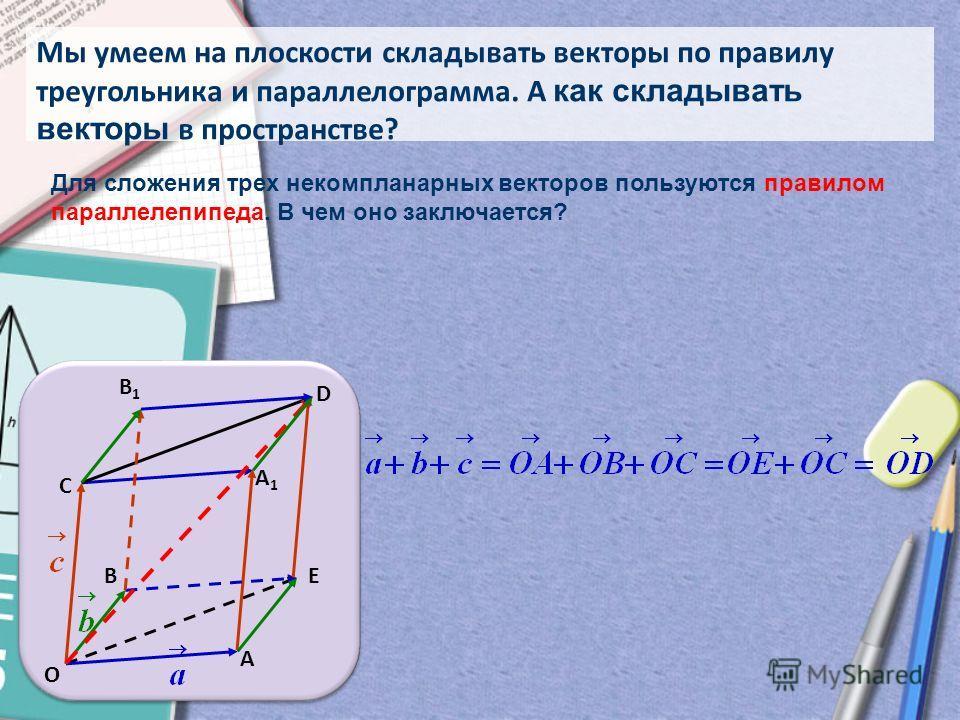 Мы умеем на плоскости складывать векторы по правилу треугольника и параллелограмма. А как складывать векторы в пространстве? Е С В А О D B1B1 A1A1 Для сложения трех некомпланарных векторов пользуются правилом параллелепипеда. В чем оно заключается?