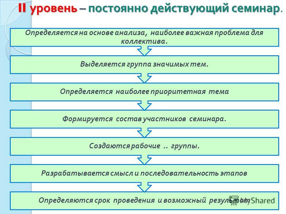 II уровень – постоянно действующий семинар. Определяются срок проведения и возможный результат Разрабатывается смысл и последовательность этапов Создаются рабочие.. группы. Формируется состав участников семинара. Определяется наиболее приоритетная те