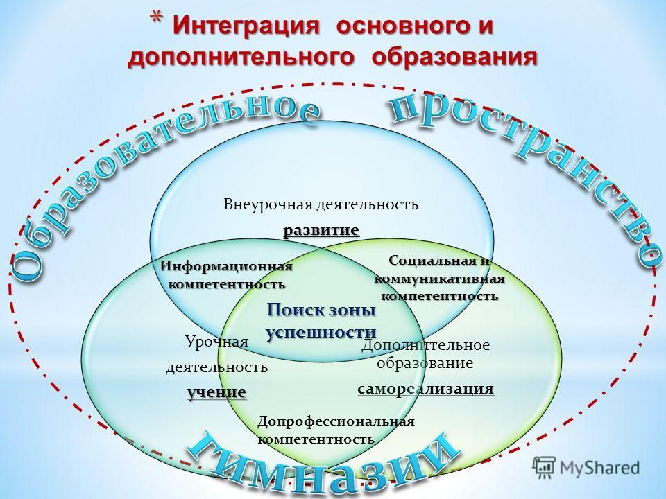 * Интеграция основного и дополнительного образования Информационная компетентность Социальная и коммуникативная компетентность Поиск зоны успешности Допрофессиональная компетентность