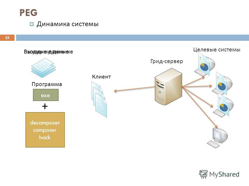 15 PEG Динамика системы Грид - сервер Целевые системы Клиент exeexeexeexe exe + decomposer composer hack Входные данные Программа Выходные данные